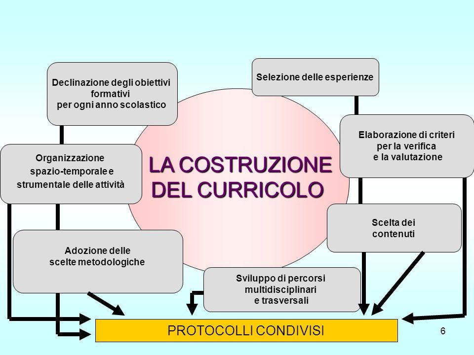 Dal curricolo alle competenze6 LA COSTRUZIONE LA COSTRUZIONE DEL CURRICOLO Adozione delle scelte metodologiche Organizzazione spazio-temporale e strum