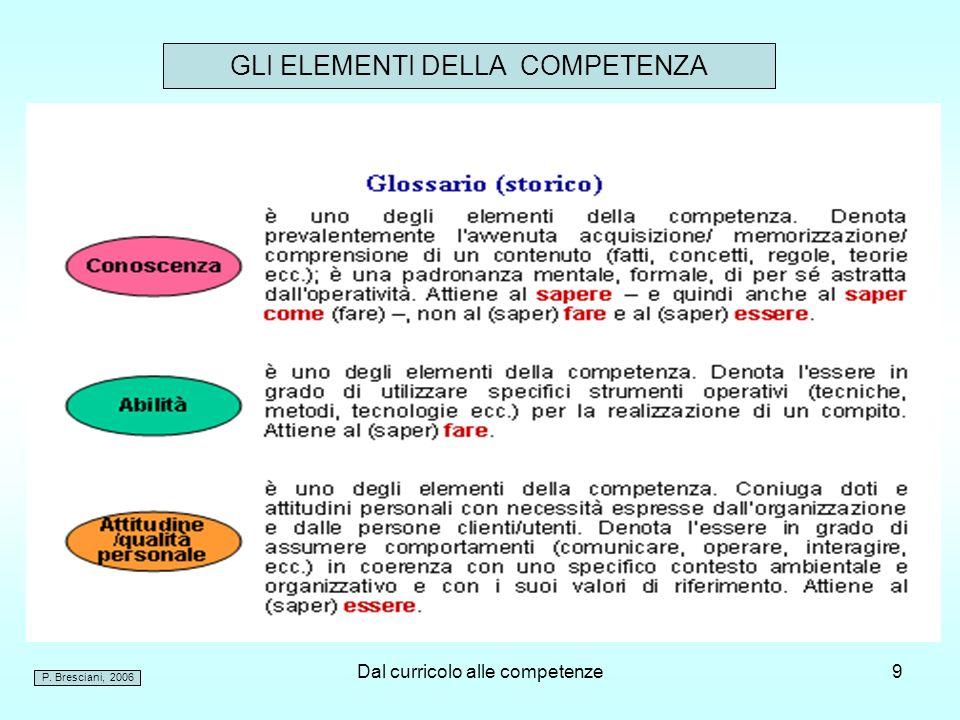 Dal curricolo alle competenze10 Conoscenze vs Competenze.