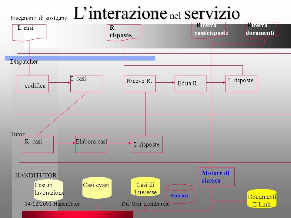 14/12/2001-HandiTutorDir. Gen. Lombardia5 I. casiR.