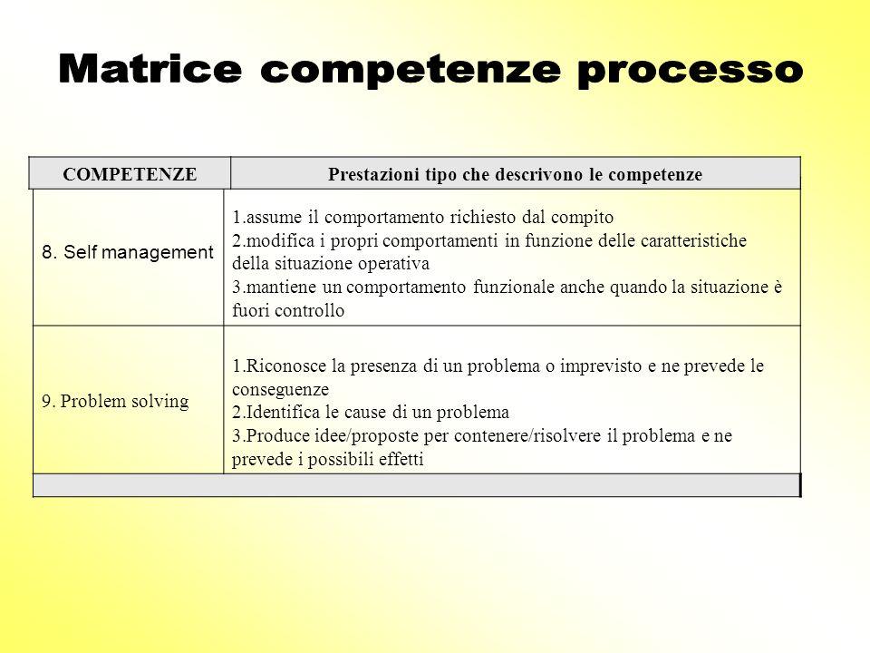 8. Self management 1.assume il comportamento richiesto dal compito 2.modifica i propri comportamenti in funzione delle caratteristiche della situazion