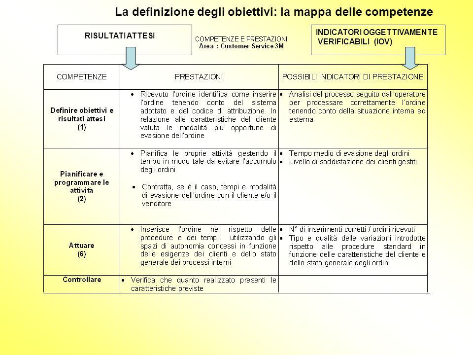 La definizione degli obiettivi: la mappa delle competenze INDICATORI OGGETTIVAMENTE VERIFICABILI (IOV) RISULTATI ATTESI