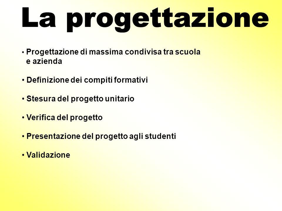 Progettazione di massima condivisa tra scuola e azienda Definizione dei compiti formativi Stesura del progetto unitario Verifica del progetto Presenta