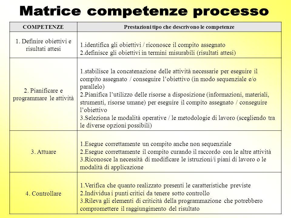 COMPETENZEPrestazioni tipo che descrivono le competenze 1. Definire obiettivi e risultati attesi 1.identifica gli obiettivi / riconosce il compito ass