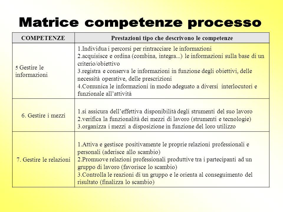 5 Gestire le informazioni 1.Individua i percorsi per rintracciare le informazioni 2.acquisisce e ordina (combina, integra...) le informazioni sulla ba
