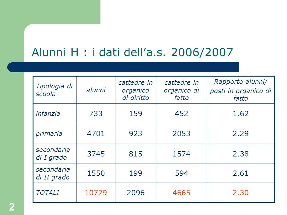 2 Alunni H : i dati della.s. 2006/2007 Tipologia di scuola alunni cattedre in organico di diritto cattedre in organico di fatto Rapporto alunni/ posti