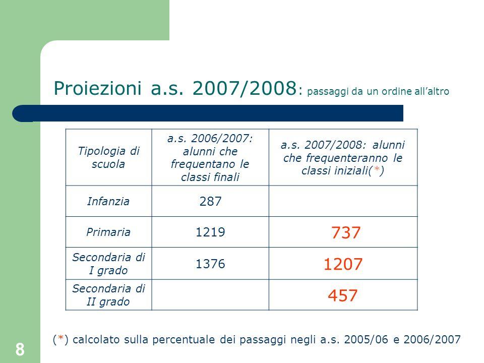 8 Proiezioni a.s. 2007/2008 : passaggi da un ordine allaltro Tipologia di scuola a.s. 2006/2007: alunni che frequentano le classi finali a.s. 2007/200