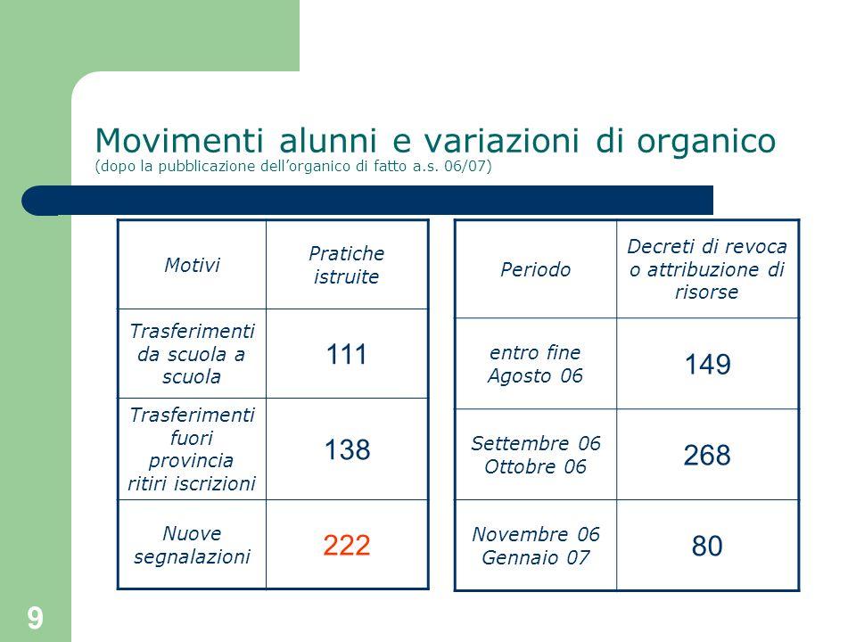 9 Movimenti alunni e variazioni di organico (dopo la pubblicazione dellorganico di fatto a.s. 06/07) Motivi Pratiche istruite Trasferimenti da scuola