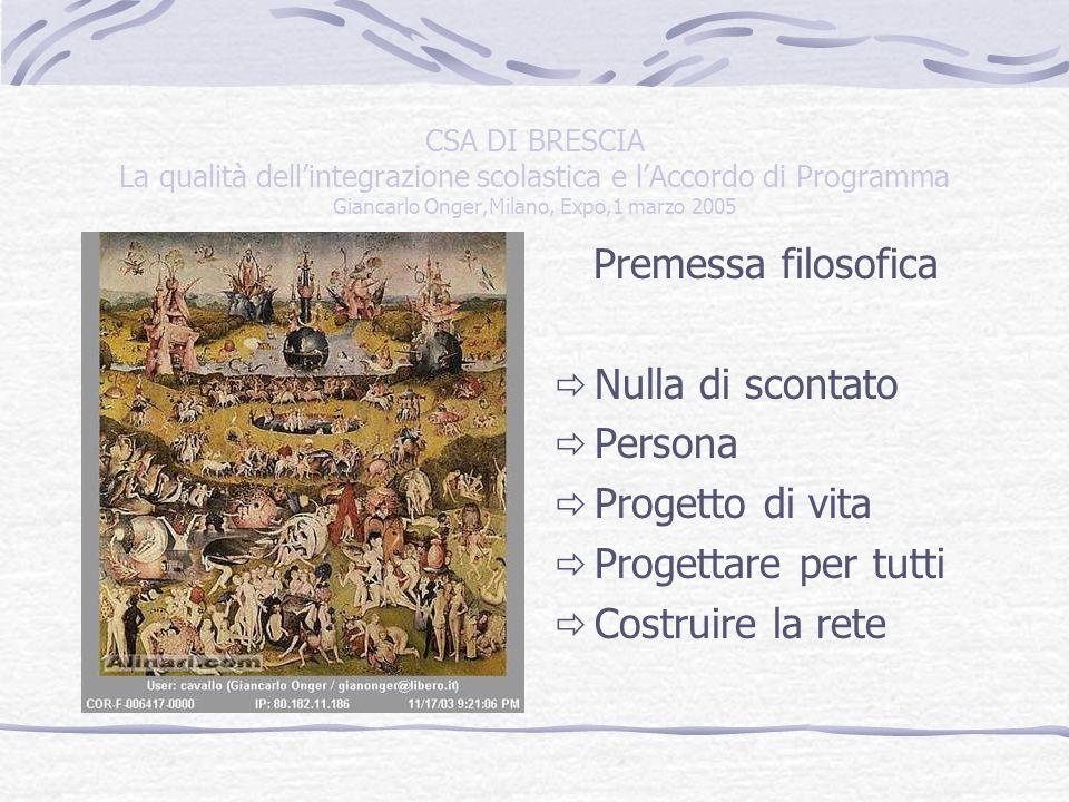 CSA DI BRESCIA La qualità dellintegrazione scolastica e lAccordo di Programma Giancarlo Onger,Milano, Expo,1 marzo 2005 FAMIGLIA 1.