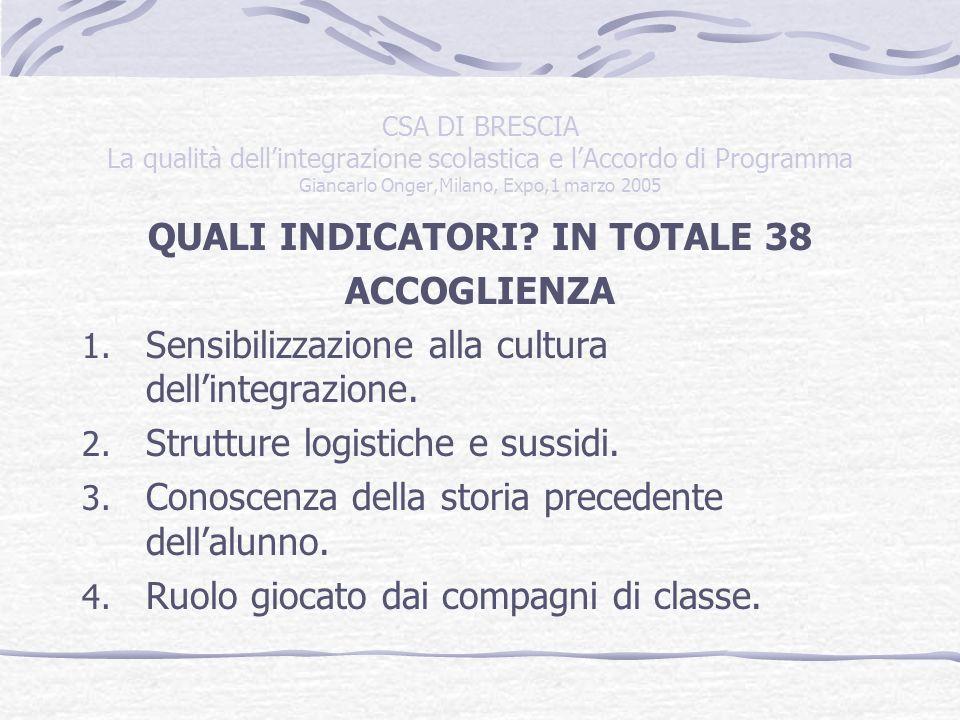 CSA DI BRESCIA La qualità dellintegrazione scolastica e lAccordo di Programma Giancarlo Onger,Milano, Expo,1 marzo 2005 INTEGRAZIONE 1.