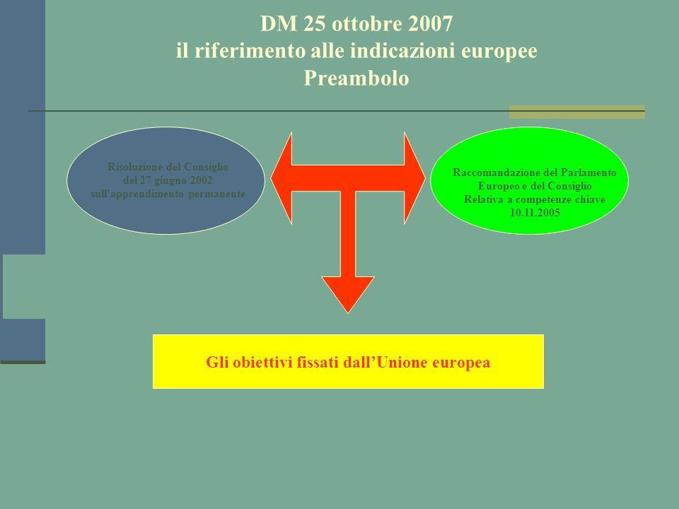 prof. Sebastian Amelio DM 25 ottobre 2007 il riferimento alle indicazioni europee Preambolo Risoluzione del Consiglio del 27 giugno 2002 sullapprendim