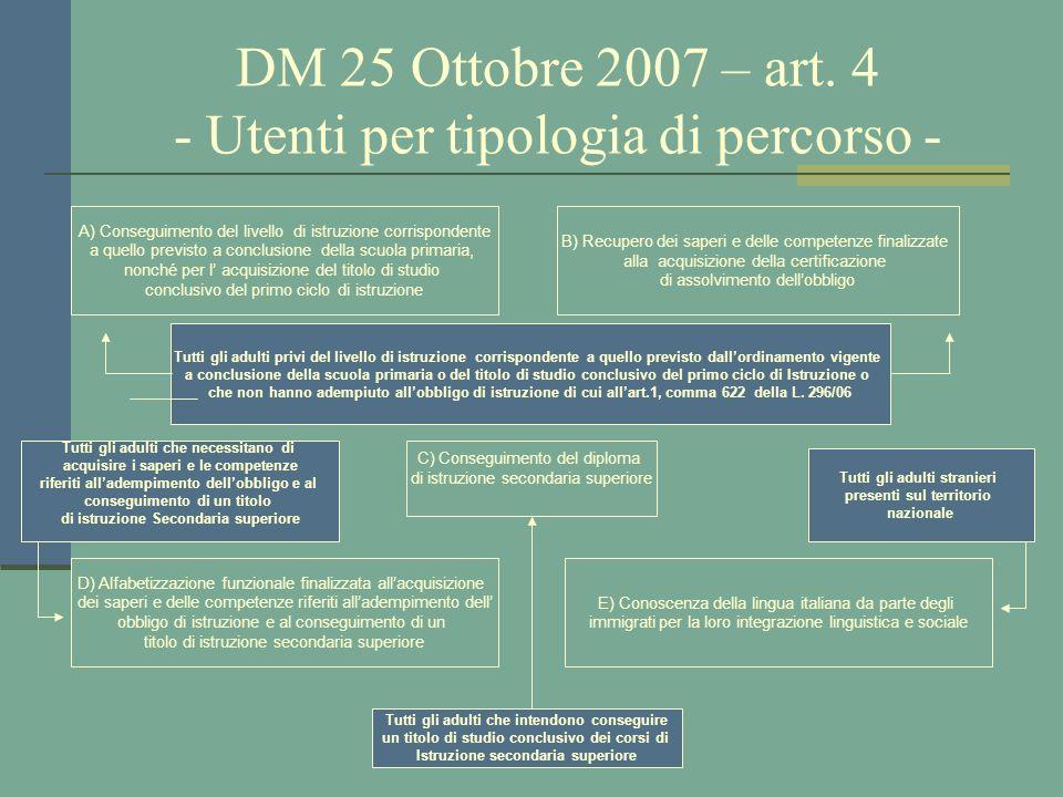 prof. Sebastian Amelio DM 25 Ottobre 2007 – art. 4 - Utenti per tipologia di percorso - A) Conseguimento del livello di istruzione corrispondente a qu