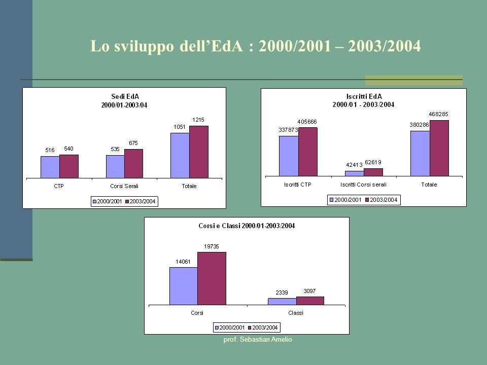 prof. Sebastian Amelio Lo sviluppo dellEdA : 2000/2001 – 2003/2004
