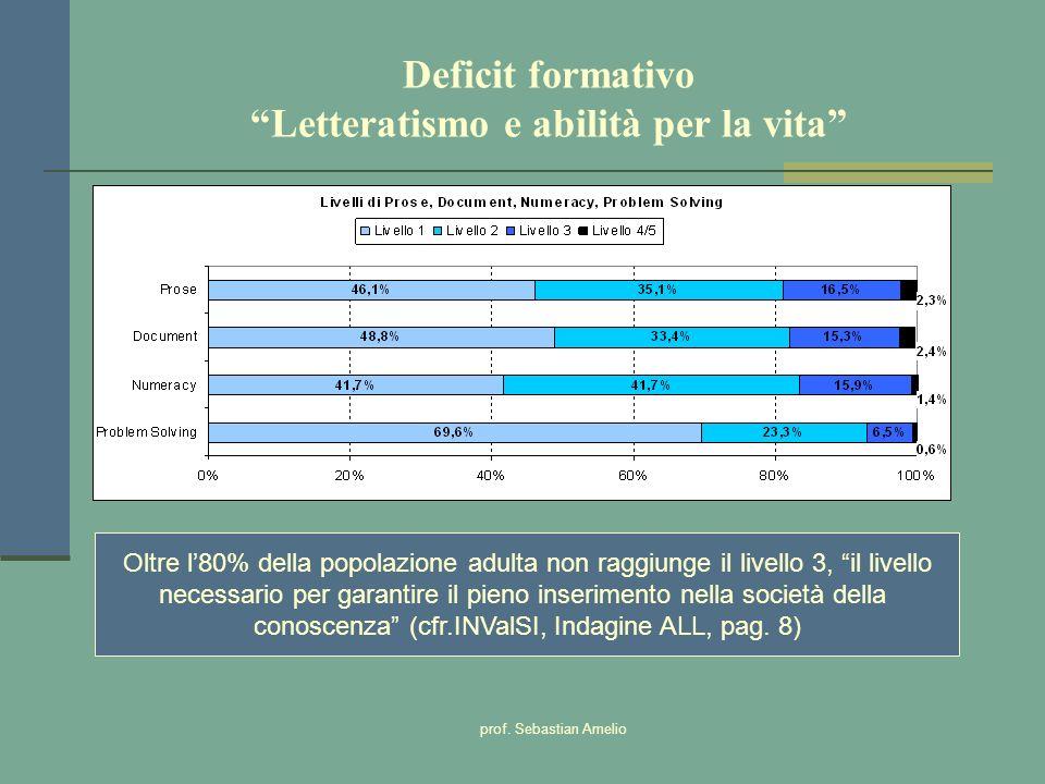 prof. Sebastian Amelio Deficit formativo Letteratismo e abilità per la vita Oltre l80% della popolazione adulta non raggiunge il livello 3, il livello