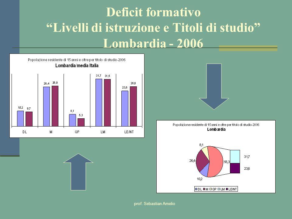 prof. Sebastian Amelio Deficit formativo Livelli di istruzione e Titoli di studio Lombardia - 2006