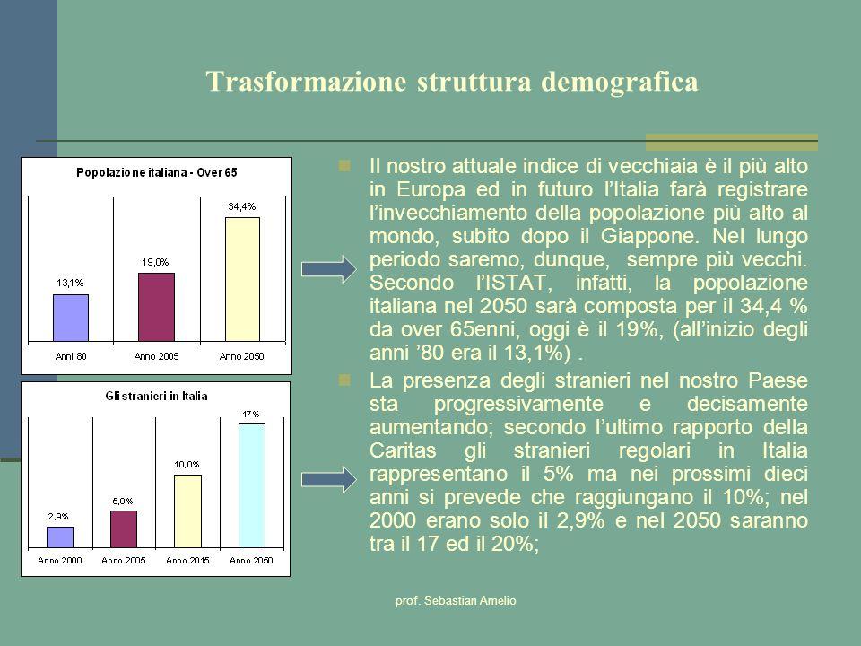 prof. Sebastian Amelio Trasformazione struttura demografica Il nostro attuale indice di vecchiaia è il più alto in Europa ed in futuro lItalia farà re