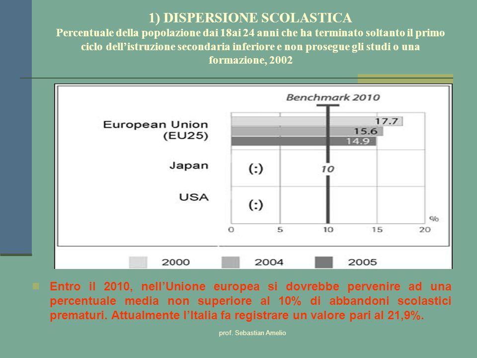 prof. Sebastian Amelio 1) DISPERSIONE SCOLASTICA Percentuale della popolazione dai 18ai 24 anni che ha terminato soltanto il primo ciclo dellistruzion