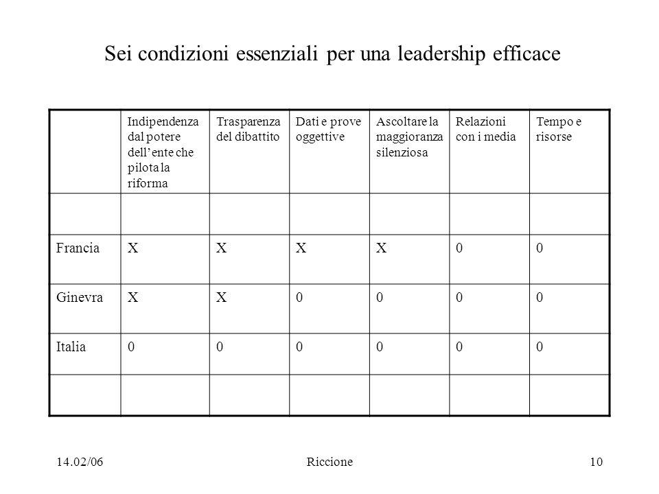 14.02/06Riccione10 Sei condizioni essenziali per una leadership efficace Indipendenza dal potere dellente che pilota la riforma Trasparenza del dibatt