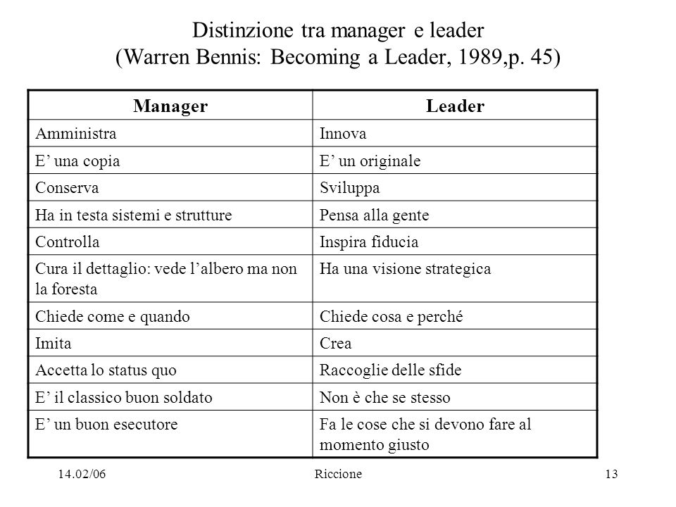 14.02/06Riccione13 Distinzione tra manager e leader (Warren Bennis: Becoming a Leader, 1989,p.