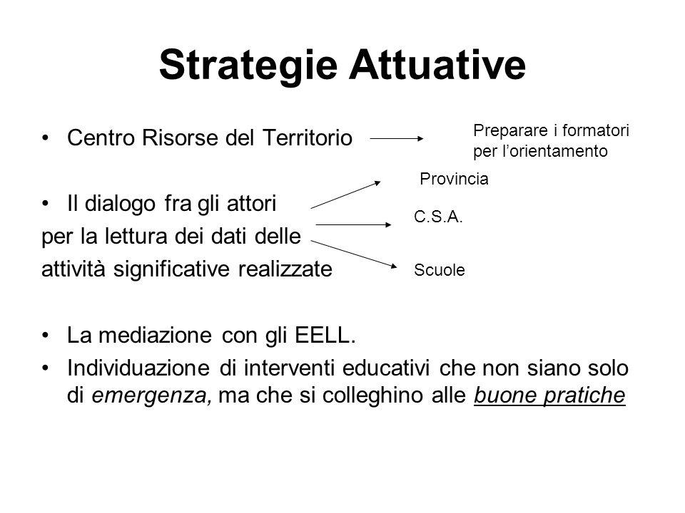 Strategie Attuative Centro Risorse del Territorio Il dialogo fra gli attori per la lettura dei dati delle attività significative realizzate La mediazione con gli EELL.