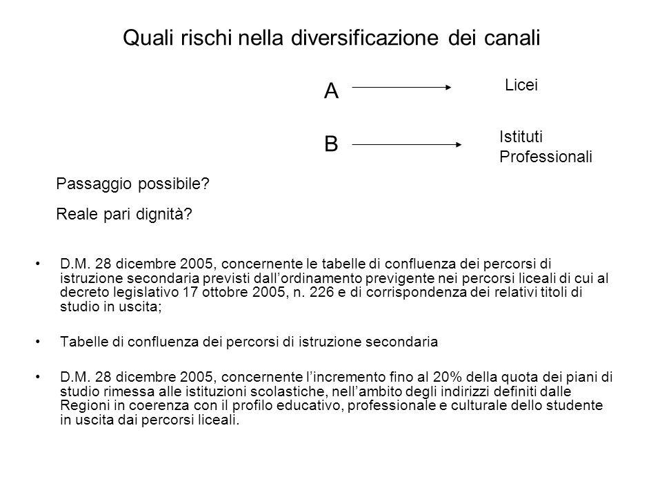 Quali rischi nella diversificazione dei canali A B D.M.