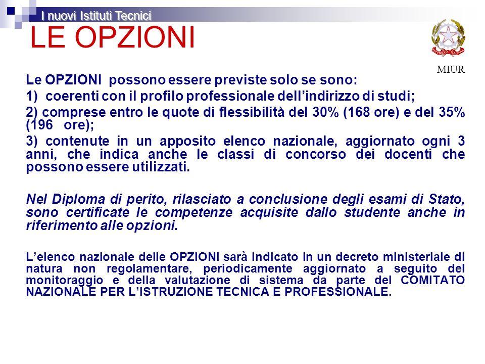 LE OPZIONI MIUR Le OPZIONI possono essere previste solo se sono: 1) coerenti con il profilo professionale dellindirizzo di studi; 2) comprese entro le