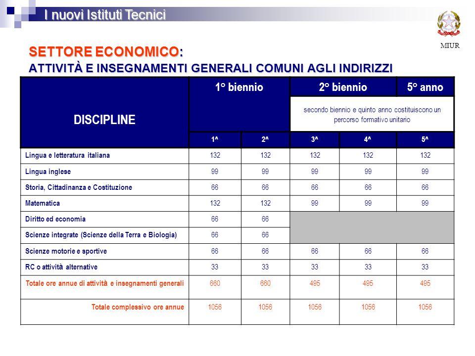 SETTORE ECONOMICO: ATTIVITÀ E INSEGNAMENTI GENERALI COMUNI AGLI INDIRIZZI MIUR I nuovi Istituti Tecnici DISCIPLINE 1° biennio2° biennio5° anno secondo