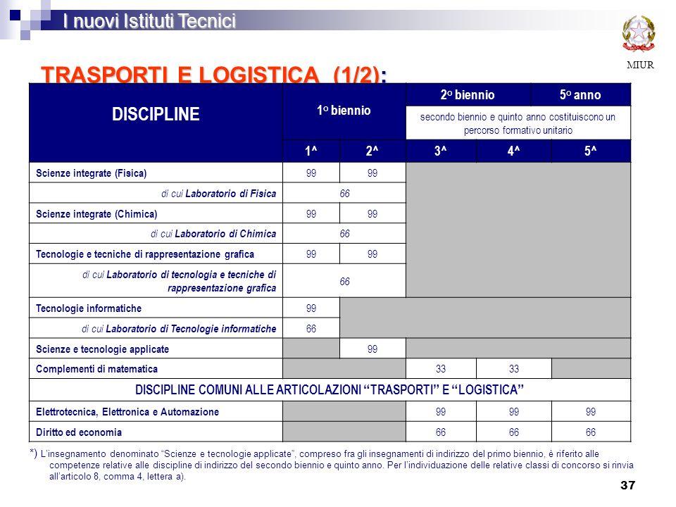 37 TRASPORTI E LOGISTICA (1/2): ATTIVITÀ E INSEGNAMENTI OBBLIGATORI DELLINDIRIZZO MIUR I nuovi Istituti Tecnici DISCIPLINE 1° biennio 2° biennio5° ann