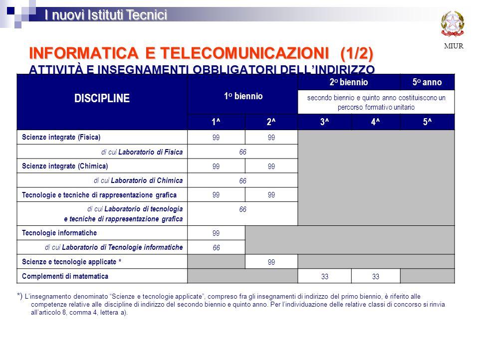 INFORMATICA E TELECOMUNICAZIONI (1/2) ATTIVITÀ E INSEGNAMENTI OBBLIGATORI DELLINDIRIZZO MIUR I nuovi Istituti Tecnici DISCIPLINE 1° biennio 2° biennio