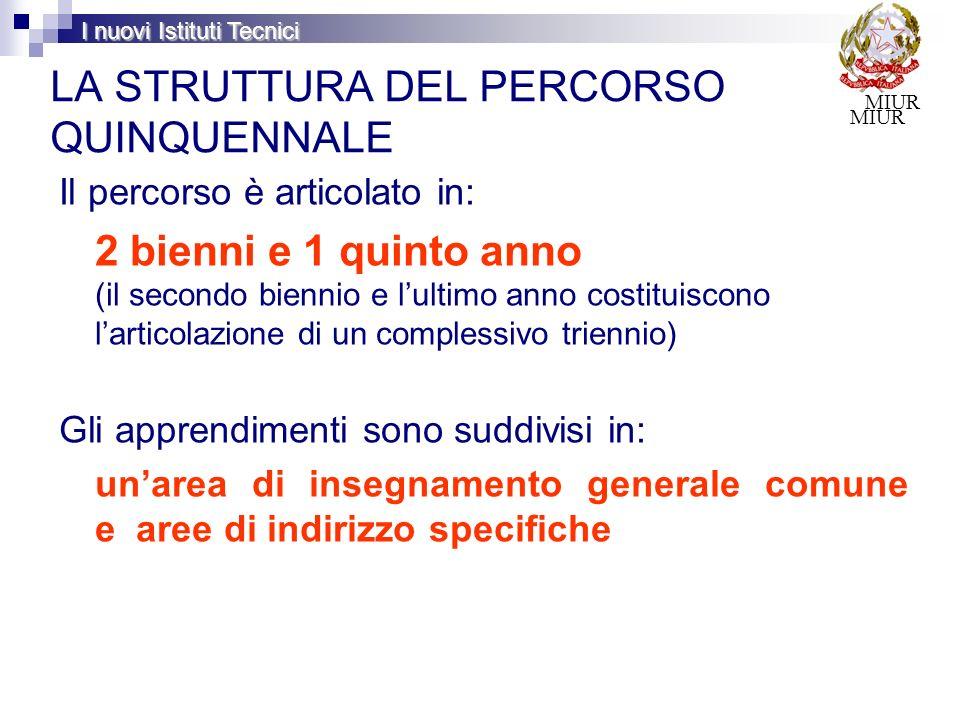 MIUR I nuovi Istituti Tecnici : ATTIVITÀ E INSEGNAMENTI OBBLIGATORI DELLINDIRIZZO SISTEMA MODA (1/2): ATTIVITÀ E INSEGNAMENTI OBBLIGATORI DELLINDIRIZZO DISCIPLINE 1° biennio 2° biennio5° anno secondo biennio e quinto anno costituiscono un percorso formativo unitario 1^2^3^4^5^ Scienze integrate (Fisica) 99 di cui Laboratorio di Fisica 66 Scienze integrate (Chimica) 99 di cui Laboratorio di Chimica 66 Tecnologie e tecniche di rappresentazione grafica 99 di cui Laboratorio di tecnologia e tecniche di rappresentazione grafica 66 Tecnologie informatiche 99 di cui Laboratorio di Tecnologie informatiche 66 Scienze e tecnologie applicate * 99 Complementi di matematica 33 *) Linsegnamento denominato Scienze e tecnologie applicate, compreso fra gli insegnamenti di indirizzo del primo biennio, è riferito alle competenze relative alle discipline di indirizzo del secondo biennio e quinto anno.