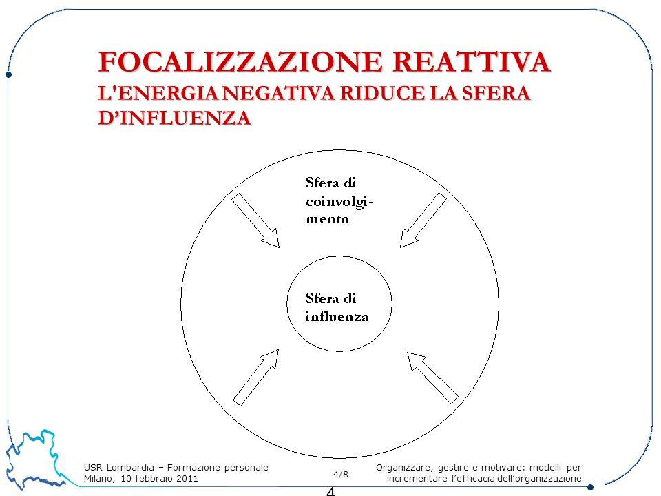 USR Lombardia – Formazione personale Milano, 10 febbraio 2011 4/8 Organizzare, gestire e motivare: modelli per incrementare lefficacia dellorganizzazione 4 FOCALIZZAZIONE REATTIVA L ENERGIA NEGATIVA RIDUCE LA SFERA DINFLUENZA