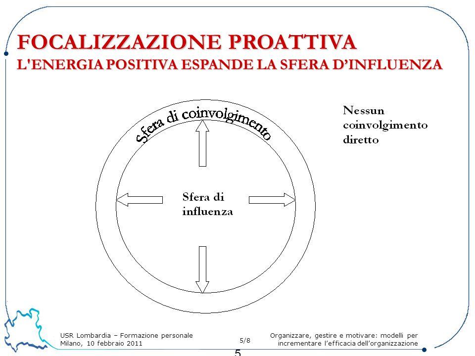 USR Lombardia – Formazione personale Milano, 10 febbraio 2011 5/8 Organizzare, gestire e motivare: modelli per incrementare lefficacia dellorganizzazione 5 FOCALIZZAZIONE PROATTIVA L ENERGIA POSITIVA ESPANDE LA SFERA DINFLUENZA