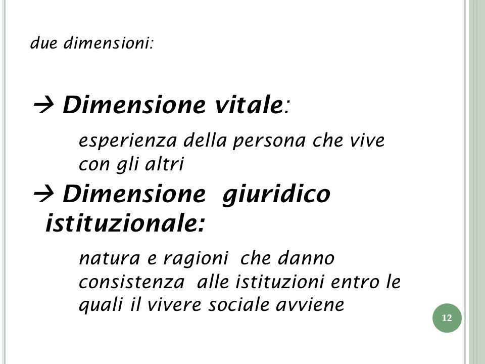 due dimensioni: Dimensione vitale: esperienza della persona che vive con gli altri Dimensione giuridico istituzionale: natura e ragioni che danno consistenza alle istituzioni entro le quali il vivere sociale avviene 12