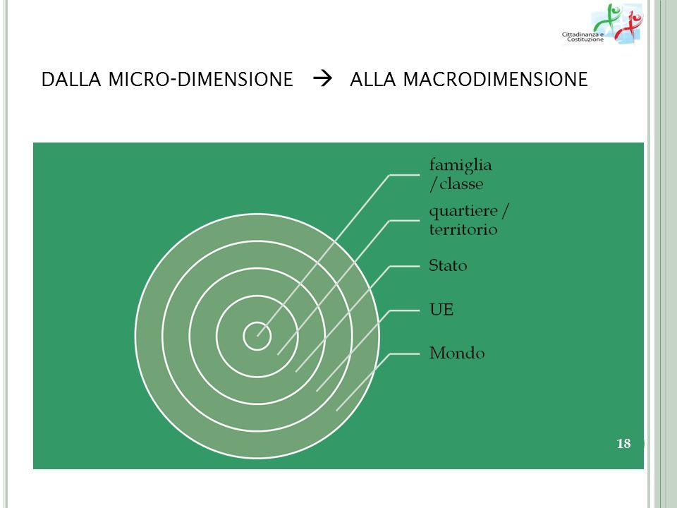 DALLA MICRO - DIMENSIONE ALLA MACRODIMENSIONE 18