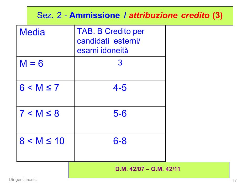 Dirigenti tecnici 17 Sez. 2 - Ammissione / attribuzione credito (3) D.M. 42/07 – O.M. 42/11 Media TAB. B Credito per candidati esterni/ esami idoneit