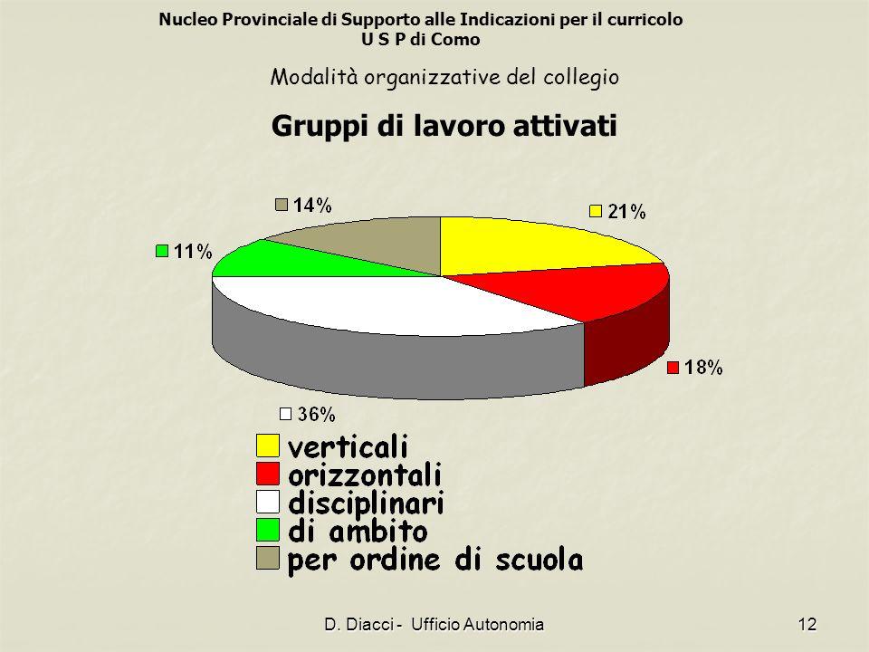 Nucleo Provinciale di Supporto alle Indicazioni per il curricolo U S P di Como D. Diacci - Ufficio Autonomia12 Modalità organizzative del collegio Gru
