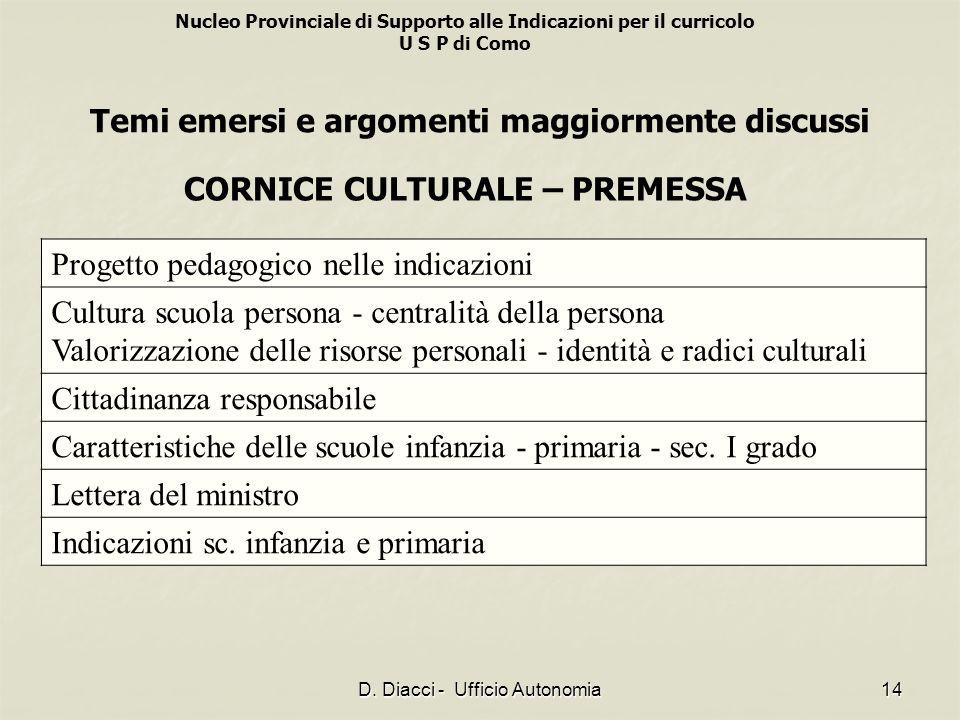 Nucleo Provinciale di Supporto alle Indicazioni per il curricolo U S P di Como D. Diacci - Ufficio Autonomia14 Progetto pedagogico nelle indicazioni C