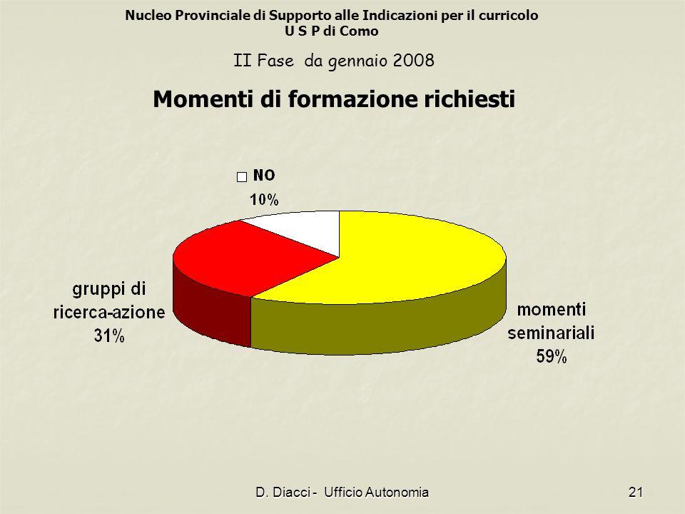 Nucleo Provinciale di Supporto alle Indicazioni per il curricolo U S P di Como D. Diacci - Ufficio Autonomia21 II Fase da gennaio 2008 Momenti di form