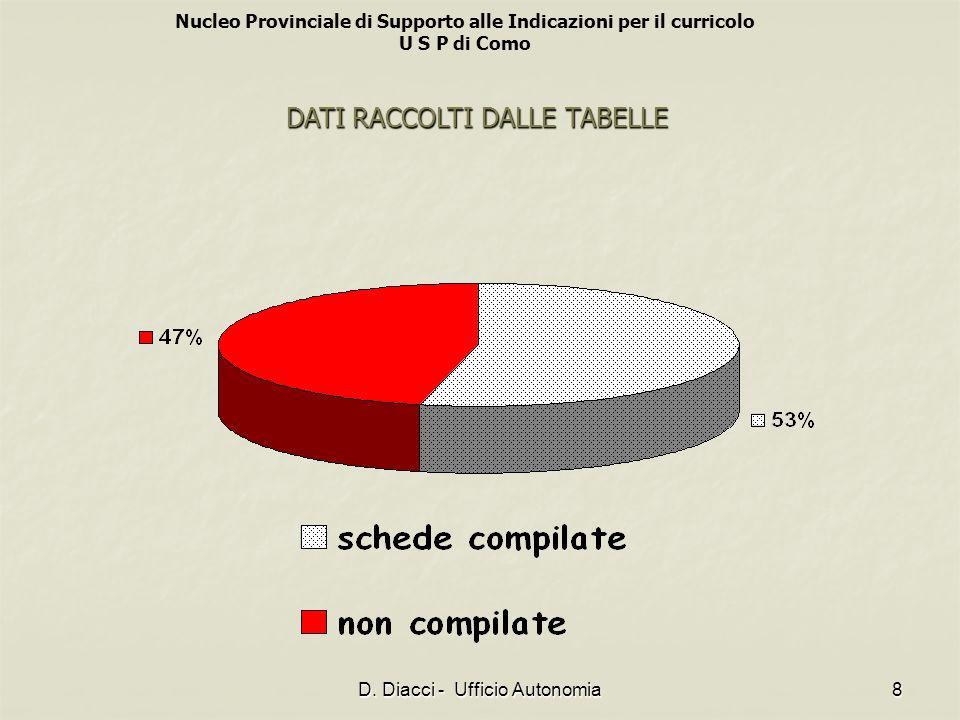 Nucleo Provinciale di Supporto alle Indicazioni per il curricolo U S P di Como D. Diacci - Ufficio Autonomia8 DATI RACCOLTI DALLE TABELLE