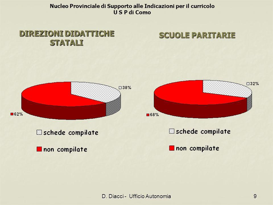 Nucleo Provinciale di Supporto alle Indicazioni per il curricolo U S P di Como D. Diacci - Ufficio Autonomia9 DIREZIONI DIDATTICHE STATALI SCUOLE PARI