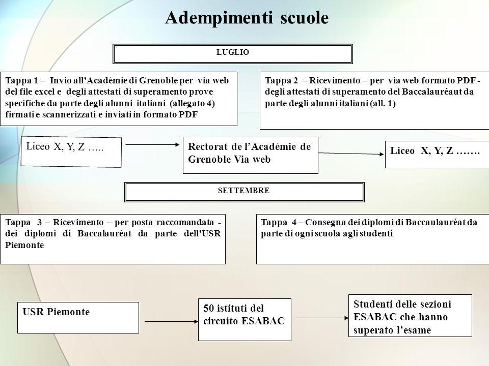 Adempimenti scuole LUGLIO Tappa 1 – Invio allAcadémie di Grenoble per via web del file excel e degli attestati di superamento prove specifiche da part