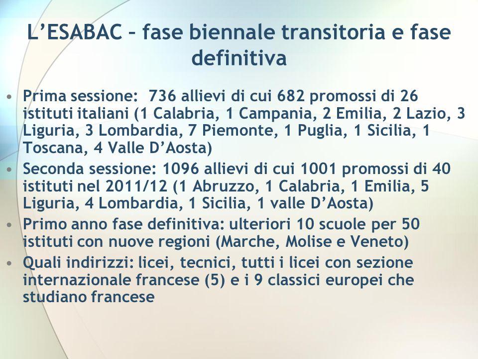 LESABAC – fase biennale transitoria e fase definitiva Prima sessione: 736 allievi di cui 682 promossi di 26 istituti italiani (1 Calabria, 1 Campania,