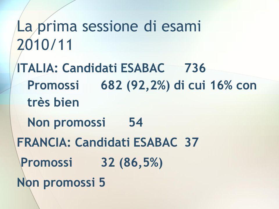 La prima sessione di esami 2010/11 ITALIA: Candidati ESABAC736 Promossi 682 (92,2%) di cui 16% con très bien Non promossi54 FRANCIA: Candidati ESABAC37 Promossi 32 (86,5%) Non promossi 5