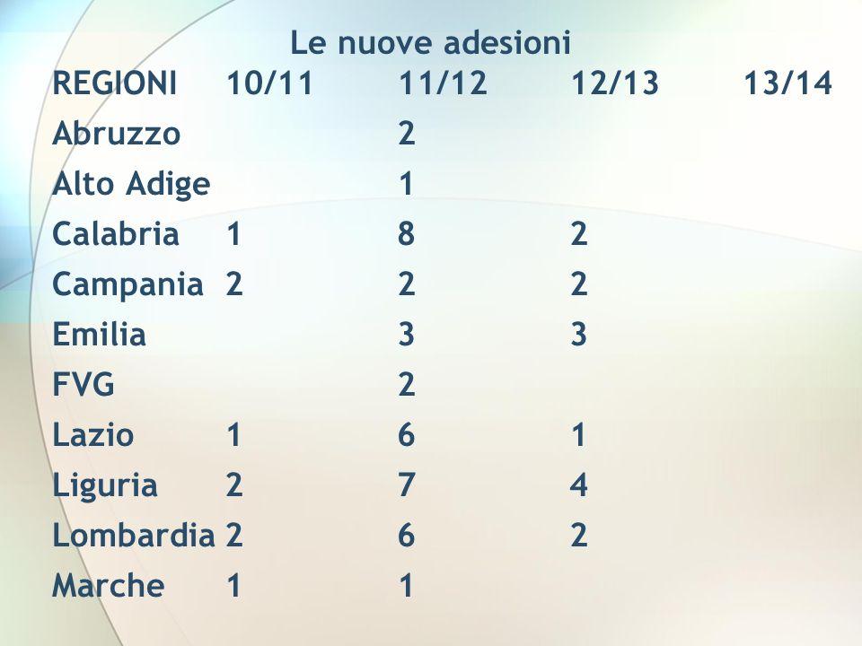 Le nuove adesioni REGIONI10/1111/1212/1313/14 Abruzzo2 Alto Adige1 Calabria182 Campania222 Emilia33 FVG2 Lazio161 Liguria274 Lombardia262 Marche11