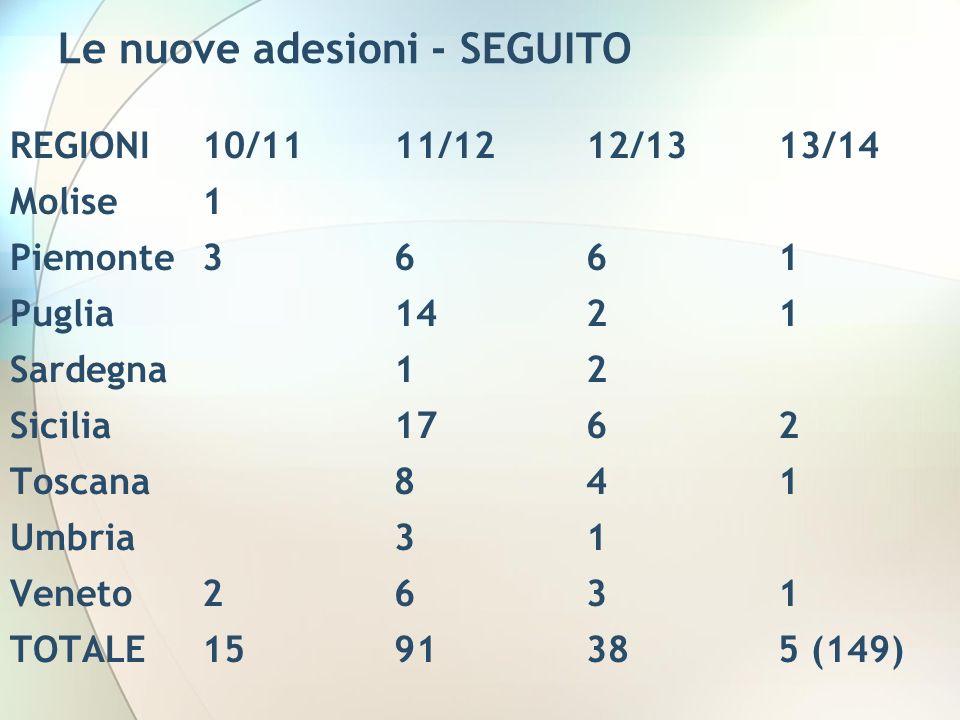 Le nuove adesioni - SEGUITO REGIONI10/1111/1212/1313/14 Molise1 Piemonte3661 Puglia1421 Sardegna12 Sicilia1762 Toscana841 Umbria31 Veneto2631 TOTALE1591385 (149)
