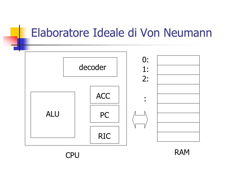 Elaboratore Ideale di Von Neumann 2: 1: 0: : RAM decoder RIC PC ACC ALU CPU