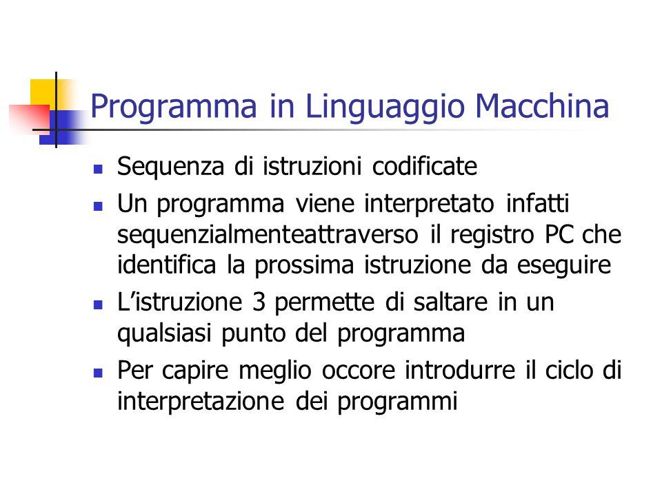 Programma in Linguaggio Macchina Sequenza di istruzioni codificate Un programma viene interpretato infatti sequenzialmenteattraverso il registro PC ch