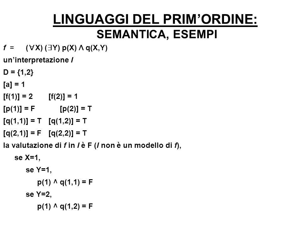 LINGUAGGI DEL PRIMORDINE: SEMANTICA, ESEMPI f = ( X) ( Y) p(X) Λ q(X,Y) uninterpretazione I D = {1,2} [a] = 1 [f(1)] = 2[f(2)] = 1 [p(1)] = F [p(2)] =
