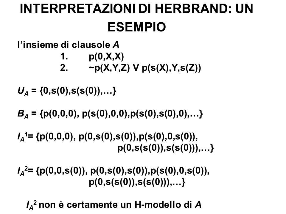 INTERPRETAZIONI DI HERBRAND: UN ESEMPIO linsieme di clausole A 1.p(0,X,X) 2.~p(X,Y,Z) V p(s(X),Y,s(Z)) U A = {0,s(0),s(s(0)),…} B A = {p(0,0,0), p(s(0