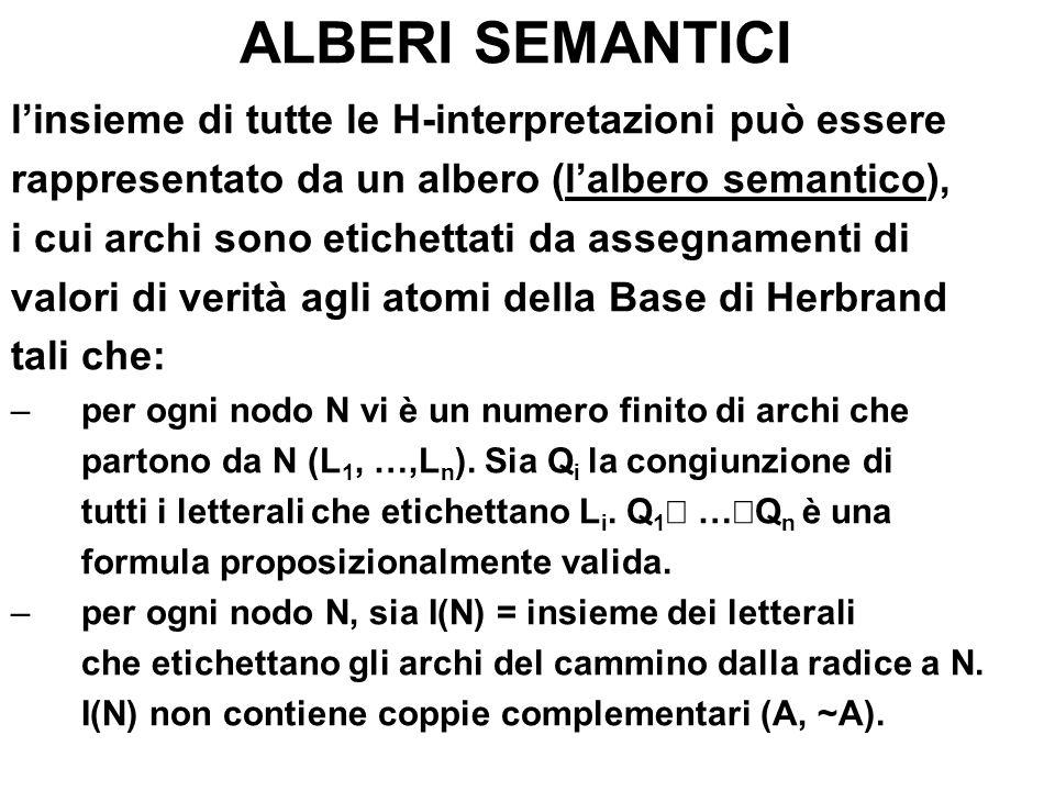 ALBERI SEMANTICI linsieme di tutte le H-interpretazioni può essere rappresentato da un albero (lalbero semantico), i cui archi sono etichettati da ass