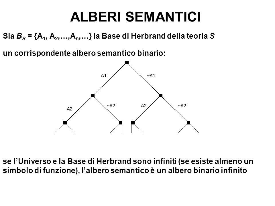 ALBERI SEMANTICI Sia B S = {A 1, A 2,…,A n,…} la Base di Herbrand della teoria S un corrispondente albero semantico binario: se lUniverso e la Base di